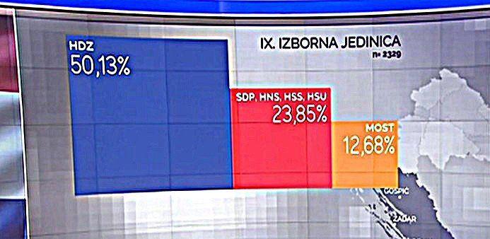 U IX. IZBORNOJ JEDINICI: Po anketama HDZ 8, SDP 4, MOST 2 mandata!